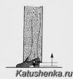 Длина прямых брюк