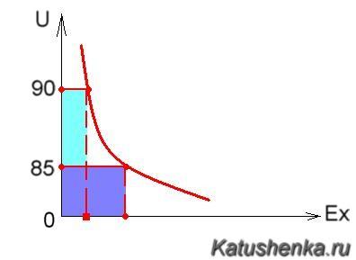 Диаграмма формирования полотен